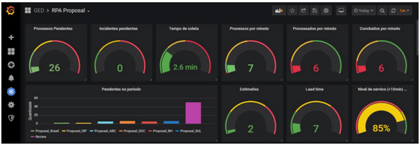 dashboard para call center